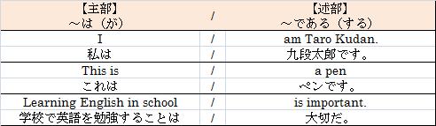 英文の基本構造(主部と述部/4つ...